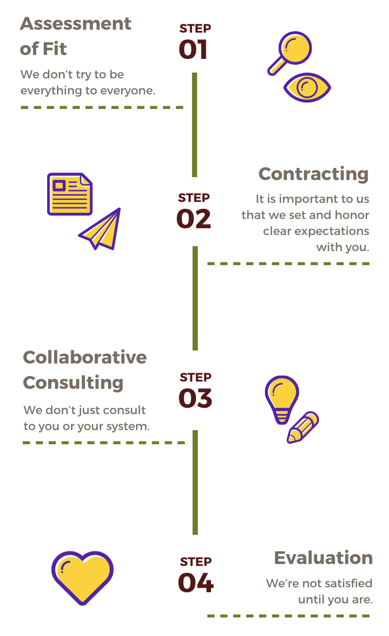 Graphic showing the 4 steps of How We Do It explained in the text